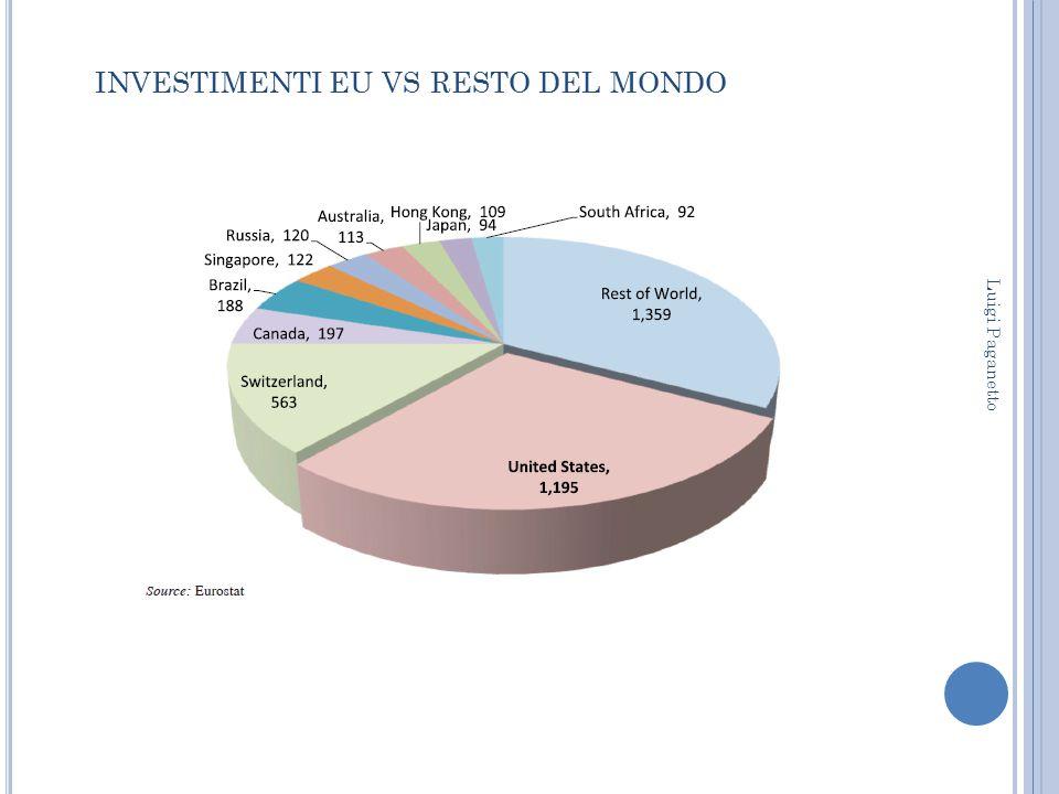 investimenti eu vs resto del mondo