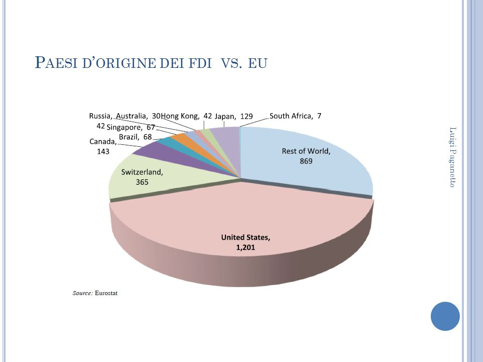 Paesi d'origine dei fdi vs. eu