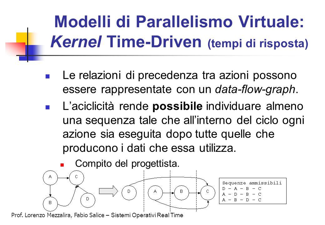 Modelli di Parallelismo Virtuale: Kernel Time-Driven (tempi di risposta)