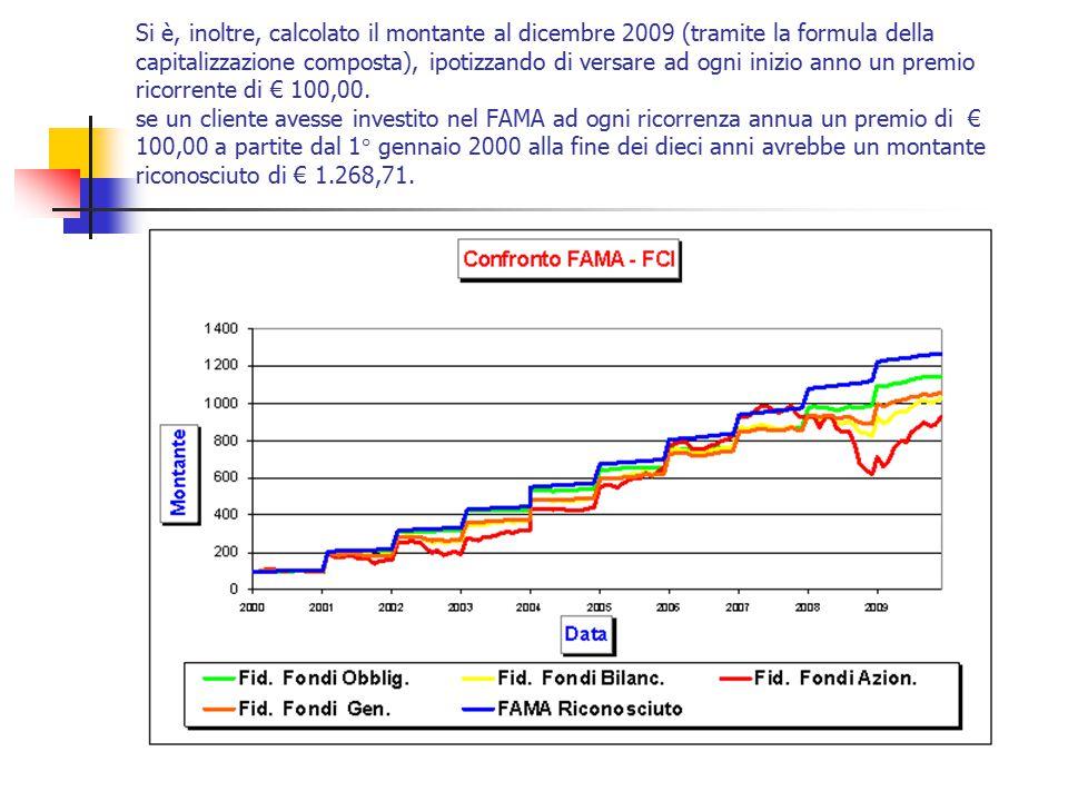 Si è, inoltre, calcolato il montante al dicembre 2009 (tramite la formula della capitalizzazione composta), ipotizzando di versare ad ogni inizio anno un premio ricorrente di € 100,00.
