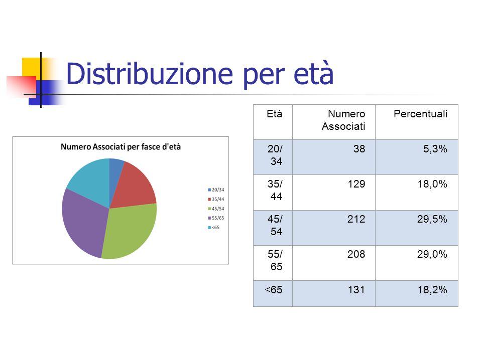 Distribuzione per età Età Numero Associati Percentuali 20/34 38 5,3%