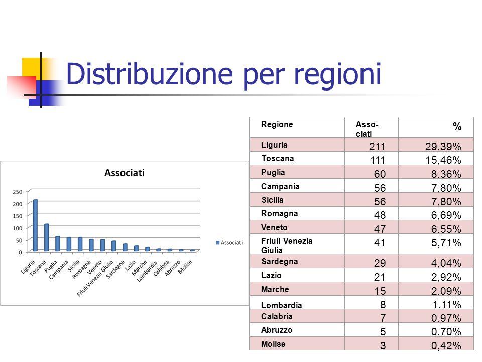 Distribuzione per regioni