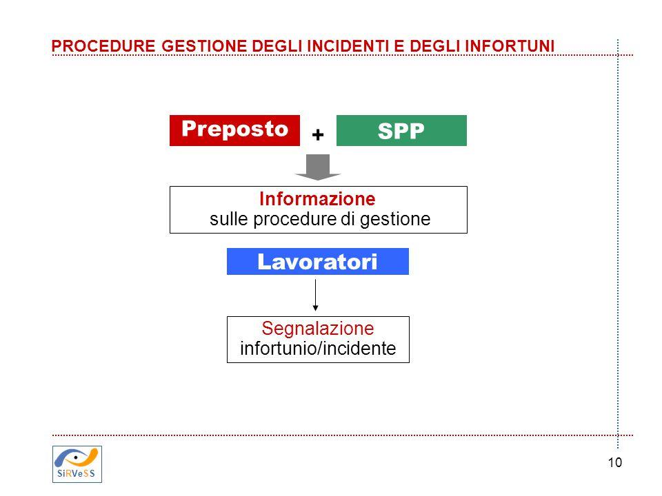 Preposto + SPP Lavoratori Informazione sulle procedure di gestione