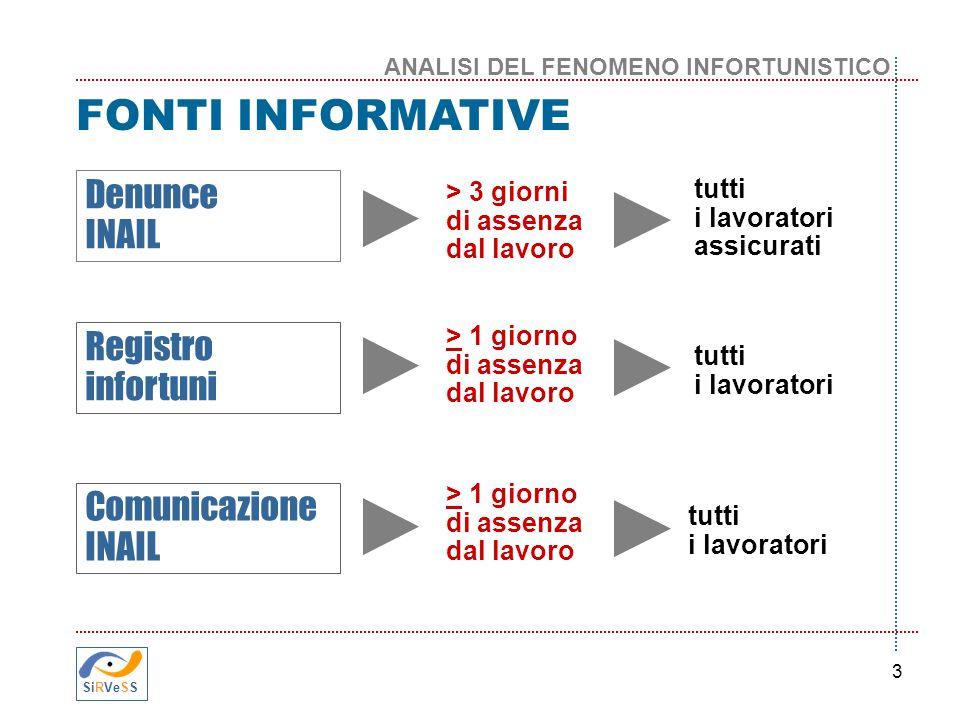 FONTI INFORMATIVE Denunce INAIL Registro infortuni Comunicazione INAIL