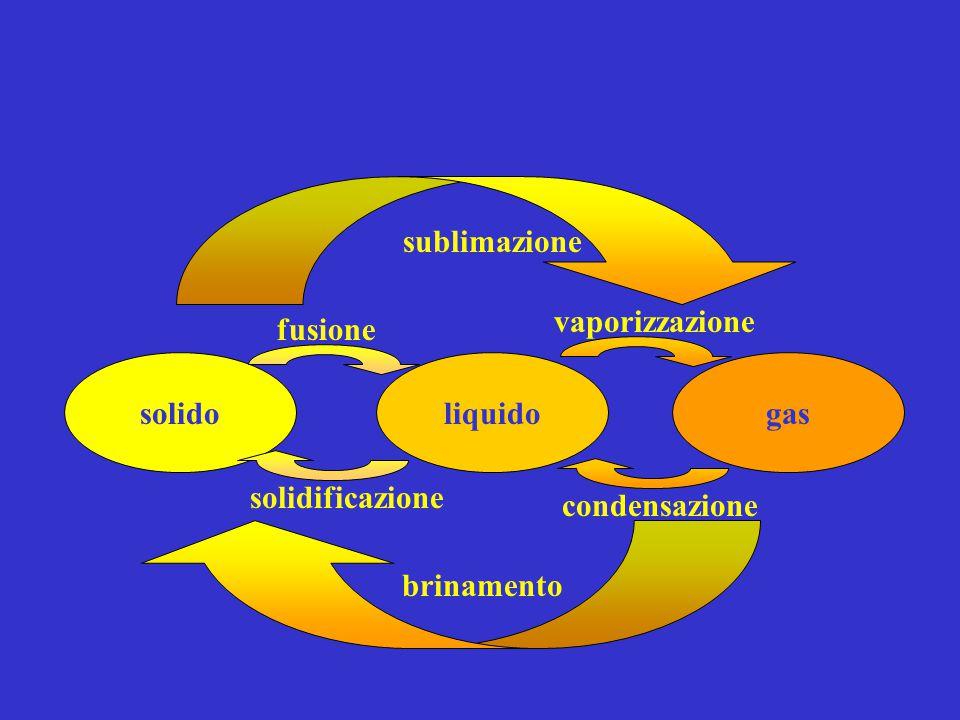 sublimazione vaporizzazione fusione solido liquido gas solidificazione condensazione brinamento