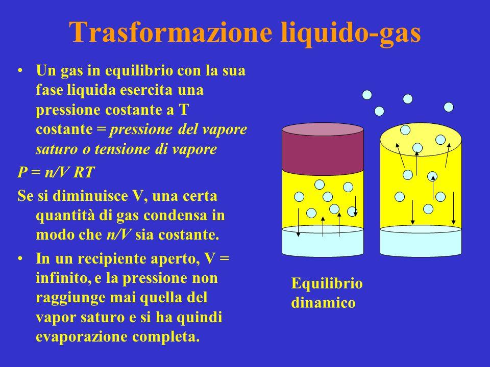 Trasformazione liquido-gas
