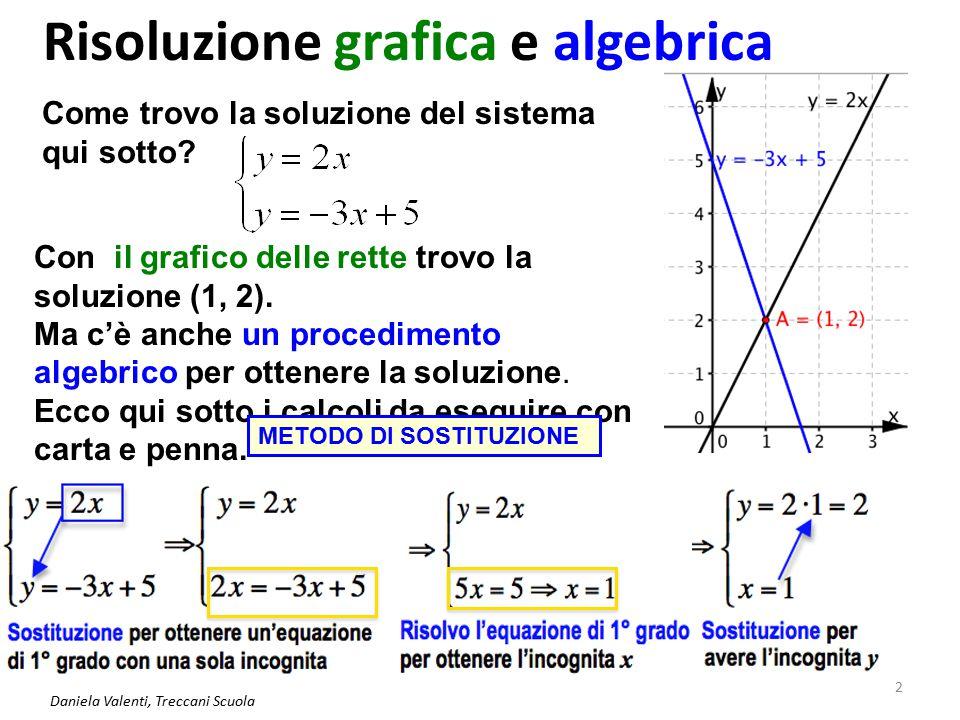 Risoluzione grafica e algebrica