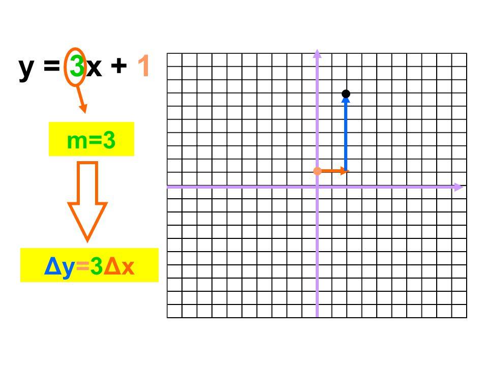 y = 3x + 1 m=3 Δy=3Δx