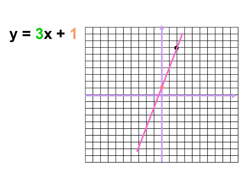 y = 3x + 1