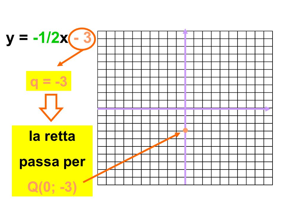 y = -1/2x - 3 q = -3 la retta passa per Q(0; -3)
