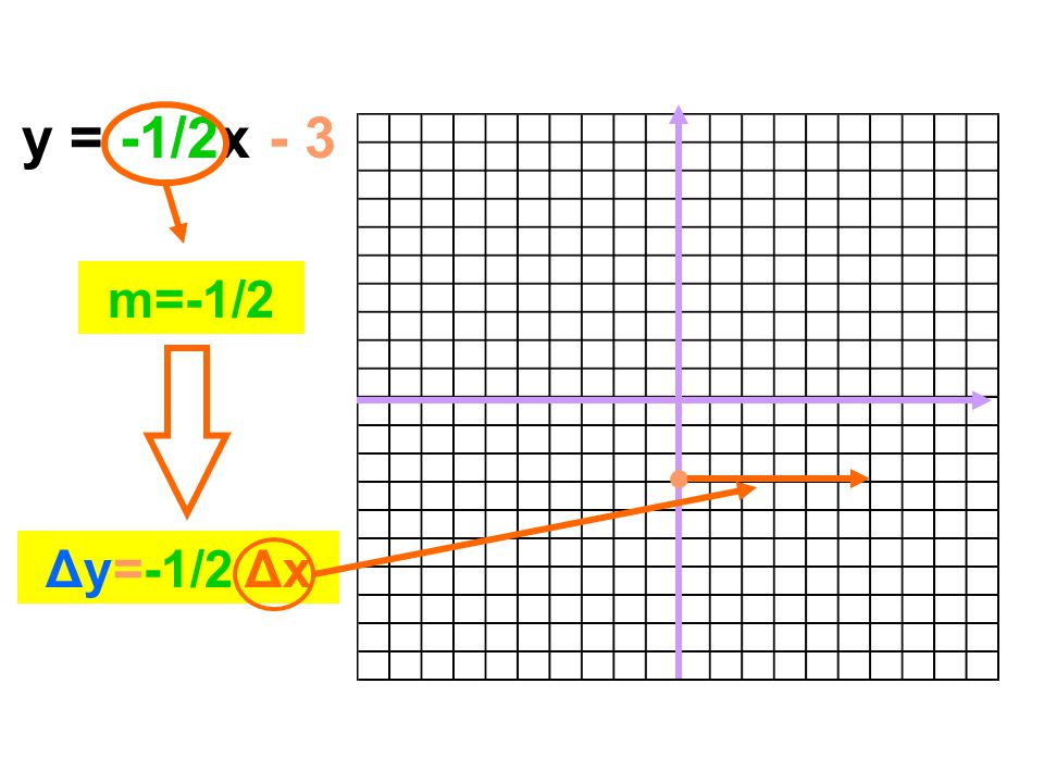 y = -1/2x - 3 m=-1/2 Δy=-1/2 Δx
