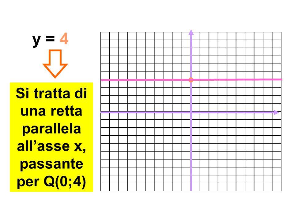 Si tratta di una retta parallela all'asse x, passante per Q(0;4)