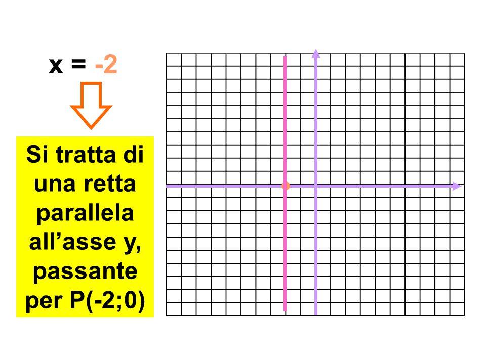 Si tratta di una retta parallela all'asse y, passante per P(-2;0)