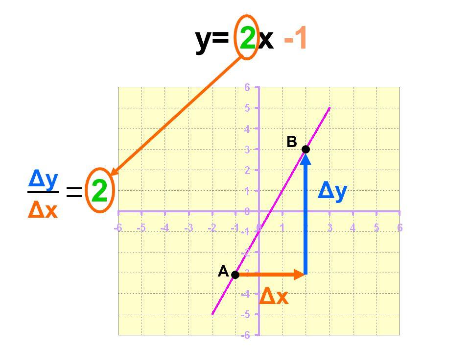 y= 2x -1 B Δy 2 Δy Δx A Δx