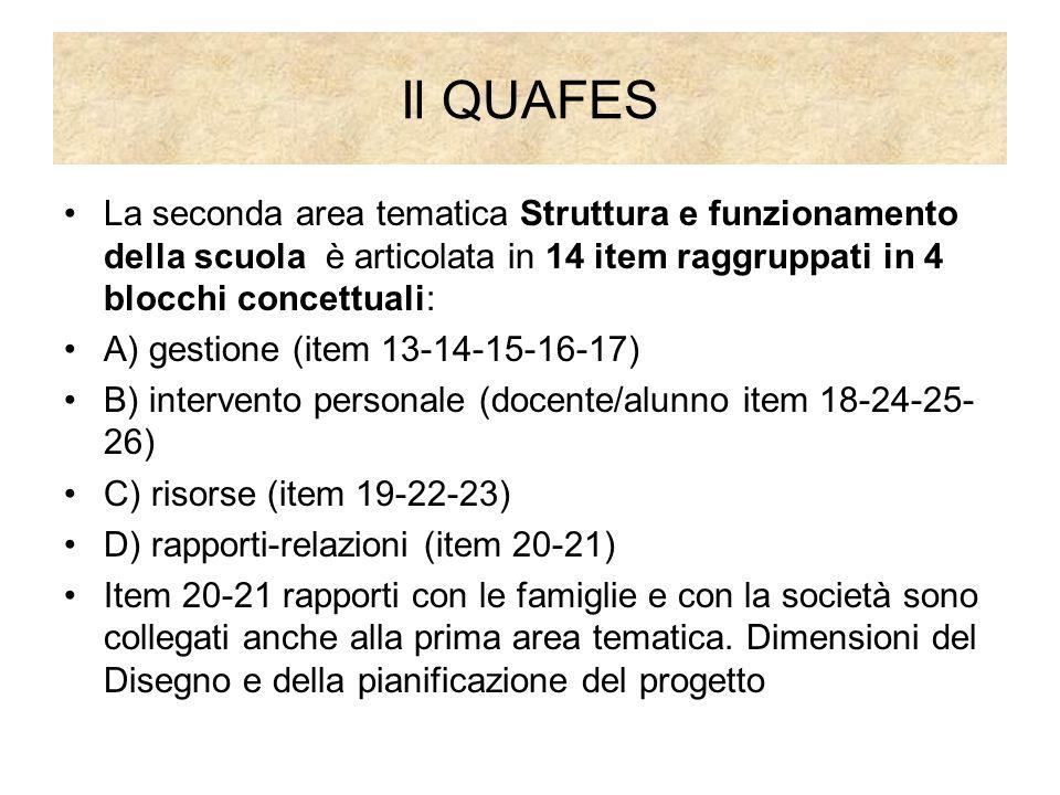 Il QUAFES La seconda area tematica Struttura e funzionamento della scuola è articolata in 14 item raggruppati in 4 blocchi concettuali: