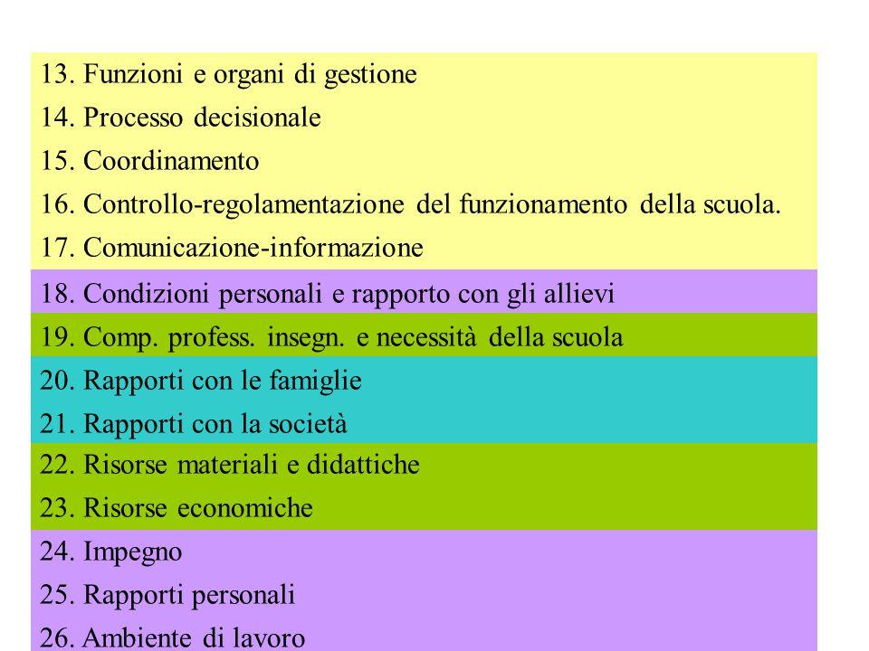 13. Funzioni e organi di gestione
