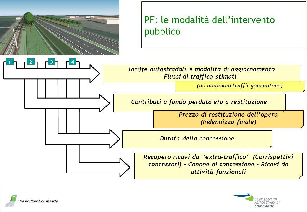 PF: le modalità dell'intervento pubblico