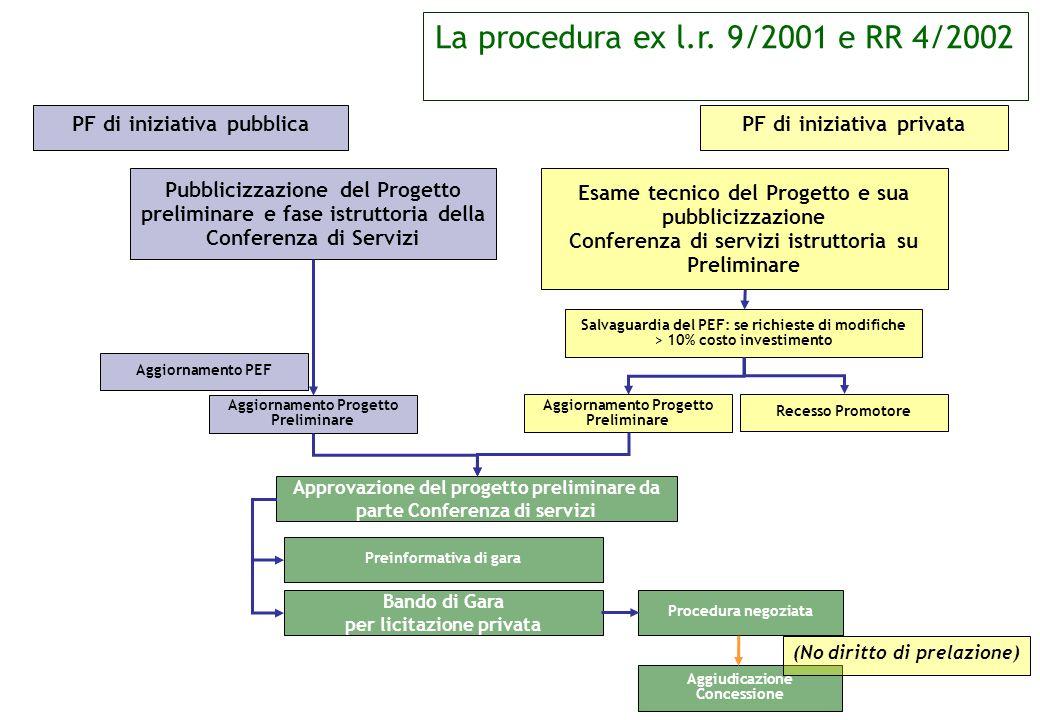 La procedura ex l.r. 9/2001 e RR 4/2002