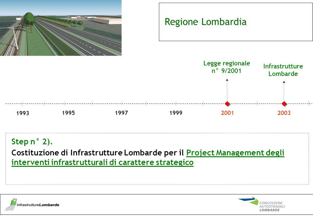 Infrastrutture Lombarde