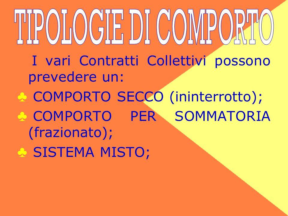 TIPOLOGIE DI COMPORTO I vari Contratti Collettivi possono prevedere un: COMPORTO SECCO (ininterrotto);