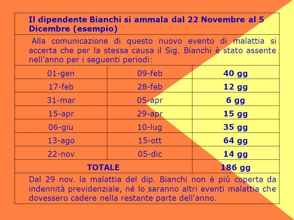 Il dipendente Bianchi si ammala dal 22 Novembre al 5 Dicembre (esempio)