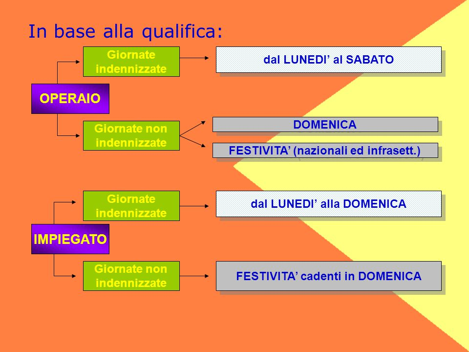 In base alla qualifica: