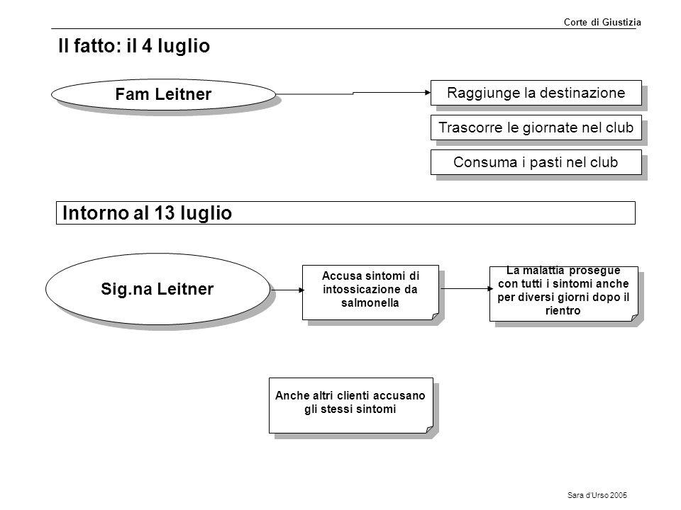 Il fatto: il 4 luglio Intorno al 13 luglio Fam Leitner Sig.na Leitner