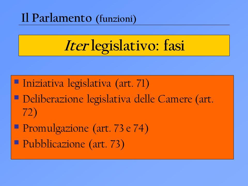 Iter legislativo: fasi