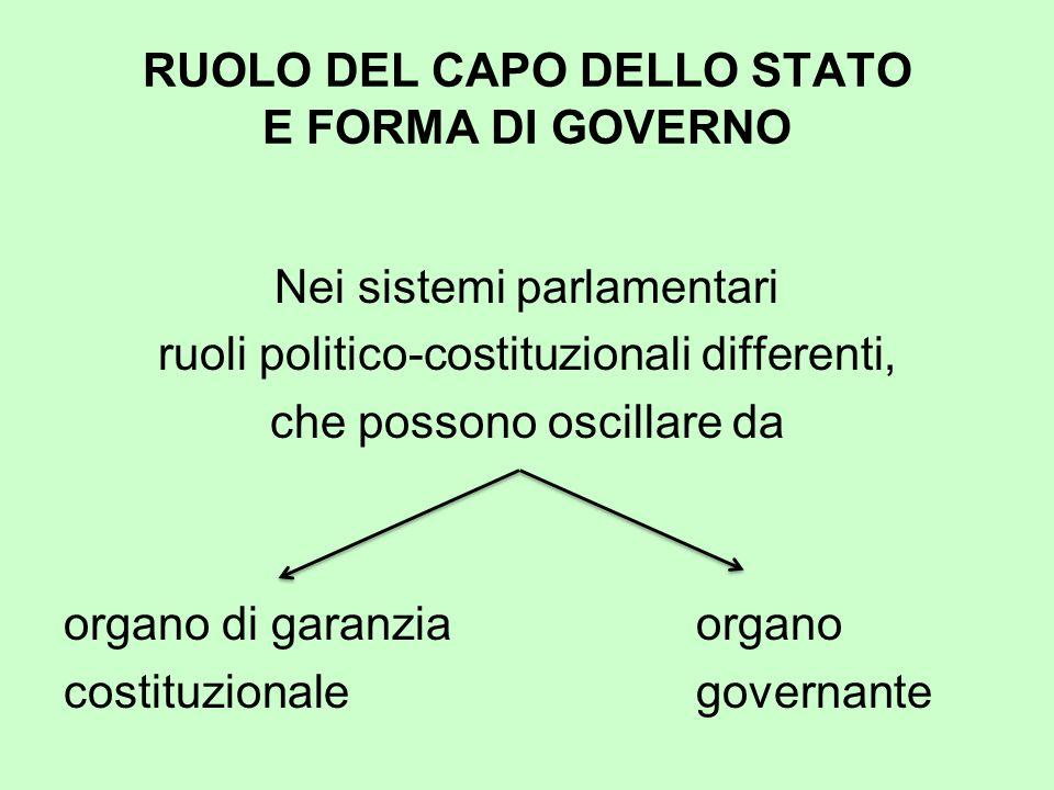 RUOLO DEL CAPO DELLO STATO E FORMA DI GOVERNO