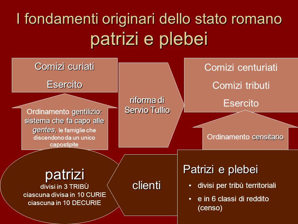 I fondamenti originari dello stato romano patrizi e plebei