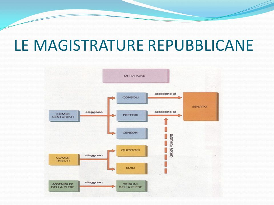 LE MAGISTRATURE REPUBBLICANE