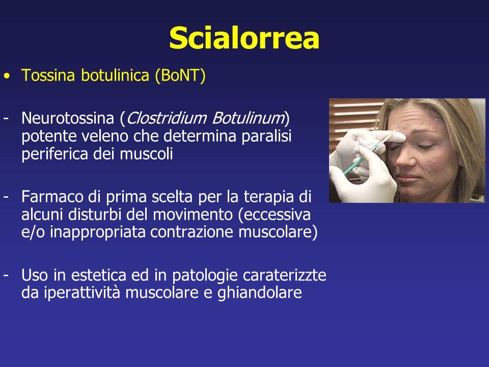 Scialorrea Tossina botulinica (BoNT)
