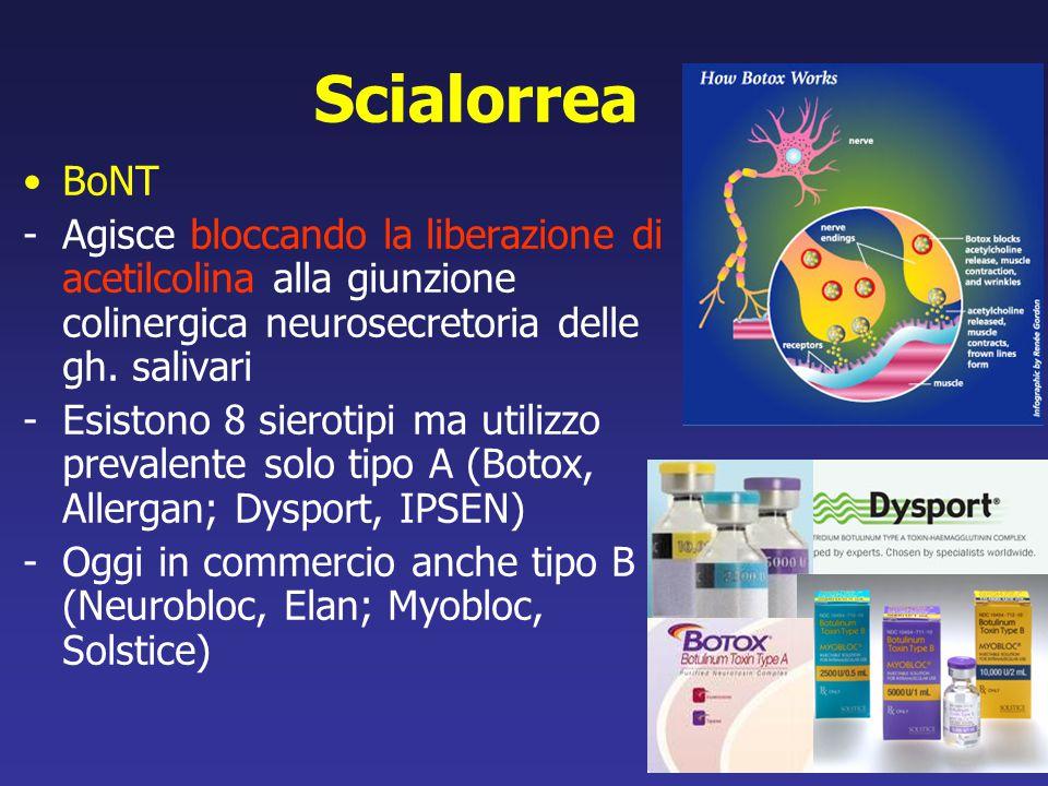 Scialorrea BoNT. - Agisce bloccando la liberazione di acetilcolina alla giunzione colinergica neurosecretoria delle gh. salivari.