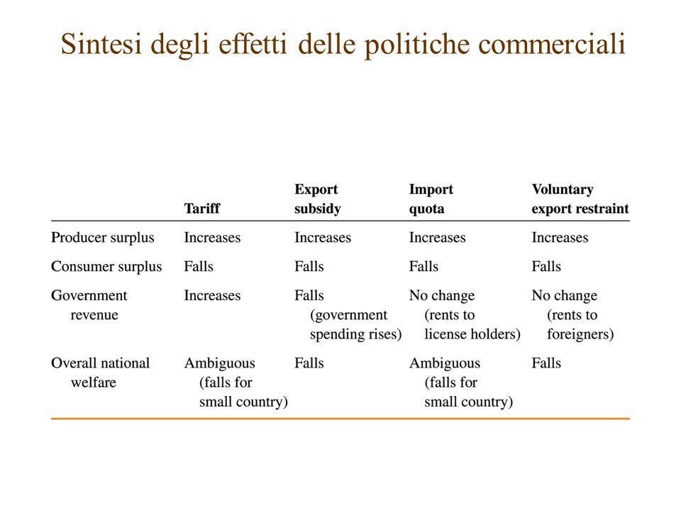 Sintesi degli effetti delle politiche commerciali