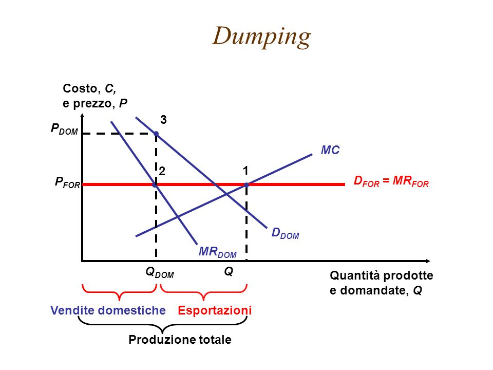 Dumping Costo, C, e prezzo, P 3 PDOM QDOM DDOM MRDOM MC 2 1 PFOR