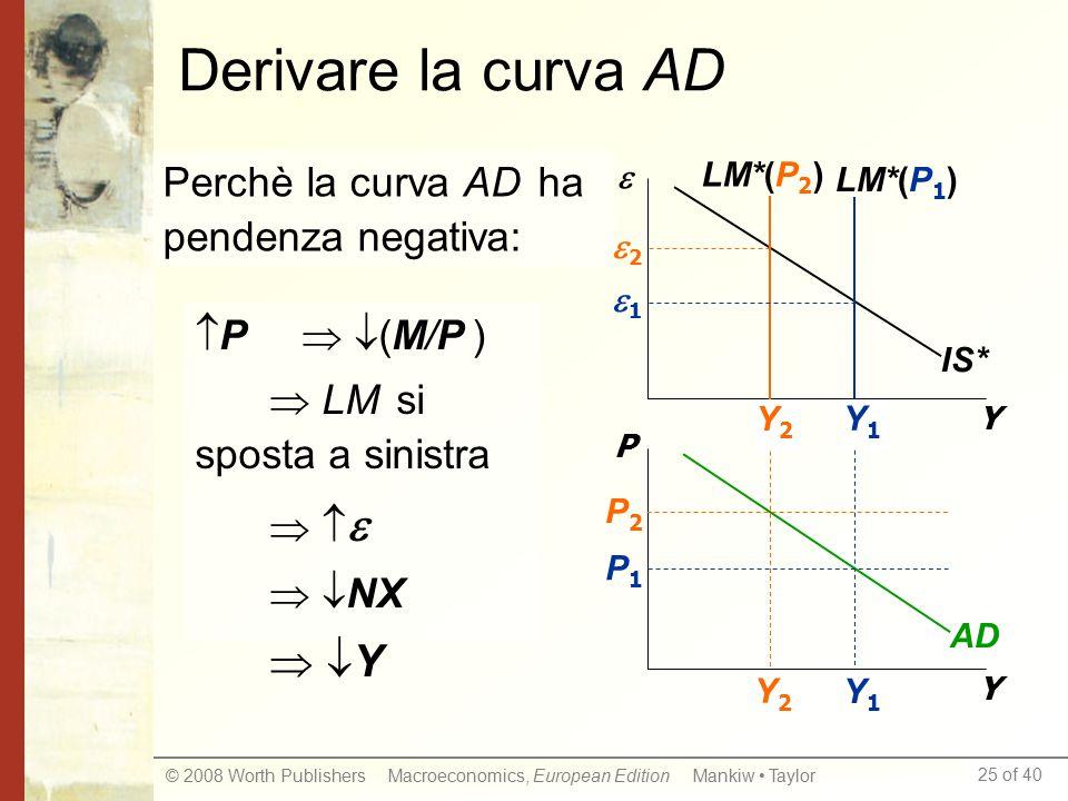 Derivare la curva AD  Y Perchè la curva AD ha pendenza negativa: