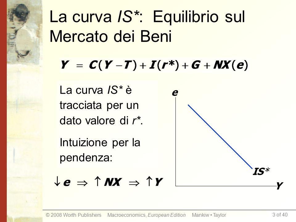 La curva IS*: Equilibrio sul Mercato dei Beni