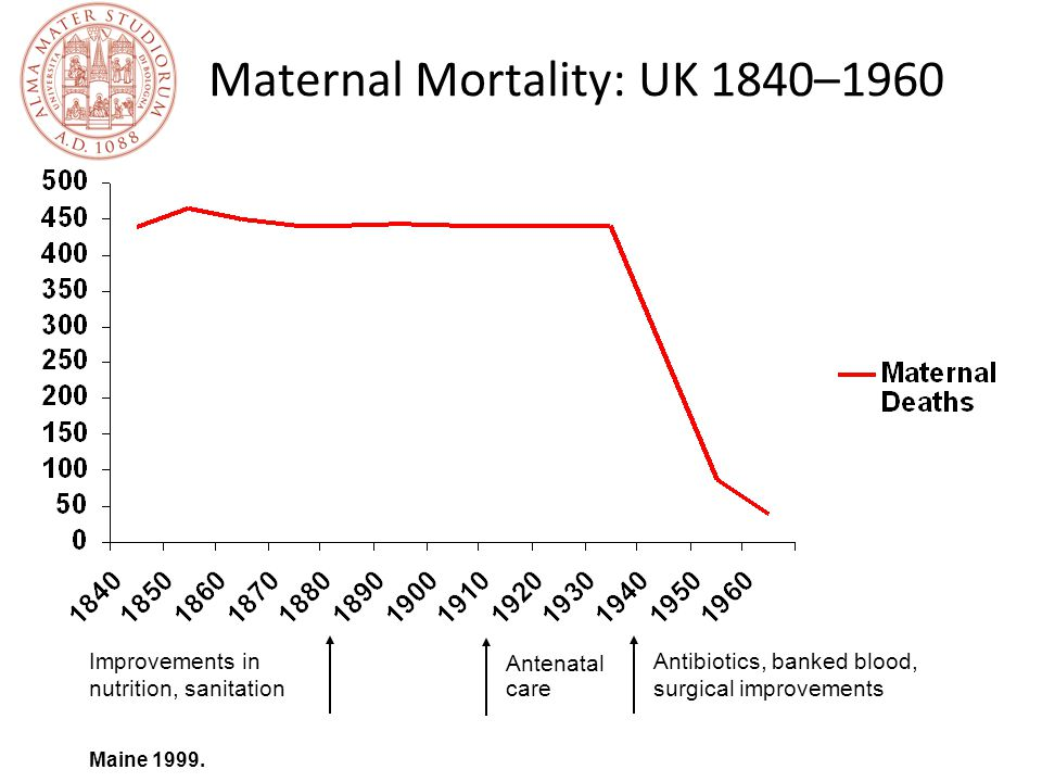 Maternal Mortality: UK 1840–1960