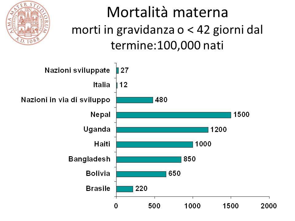 Mortalità materna morti in gravidanza o < 42 giorni dal termine:100,000 nati
