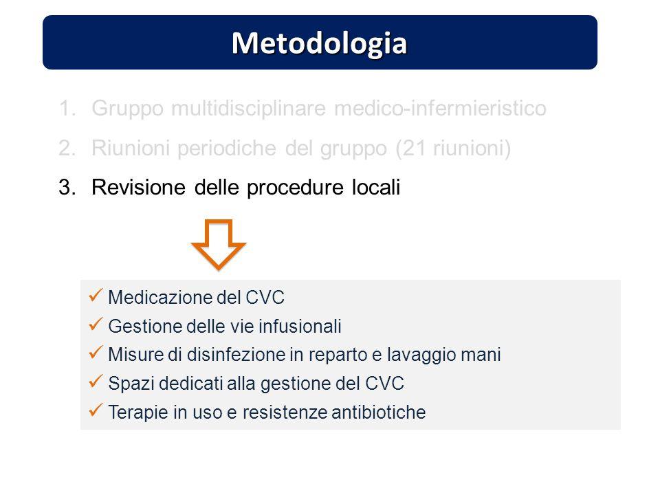 Metodologia Gruppo multidisciplinare medico-infermieristico
