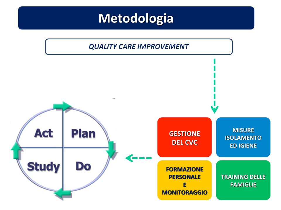 QUALITY CARE IMPROVEMENT