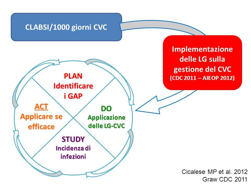 Implementazione delle LG sulla