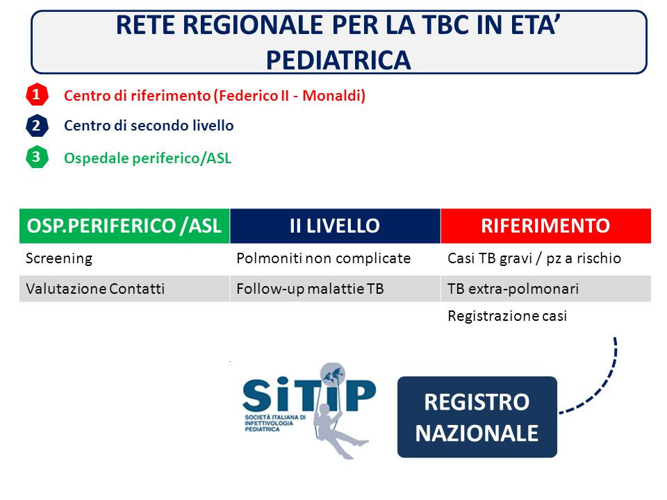 RETE REGIONALE PER LA TBC IN ETA' PEDIATRICA