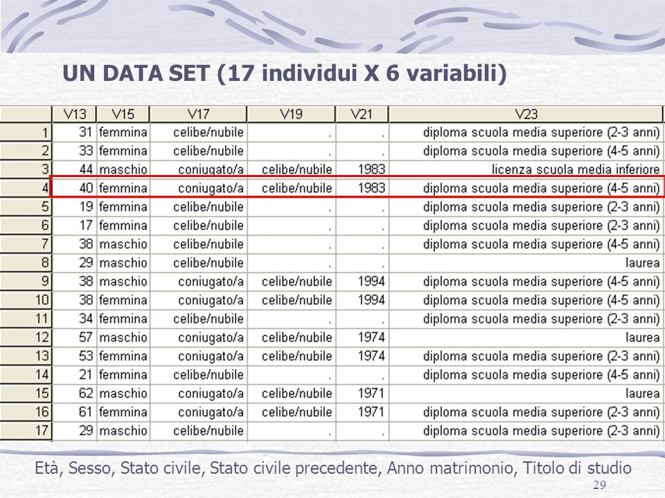 UN DATA SET (17 individui X 6 variabili)