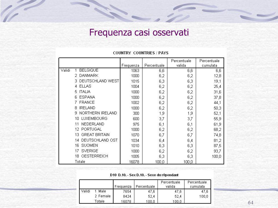 Frequenza casi osservati