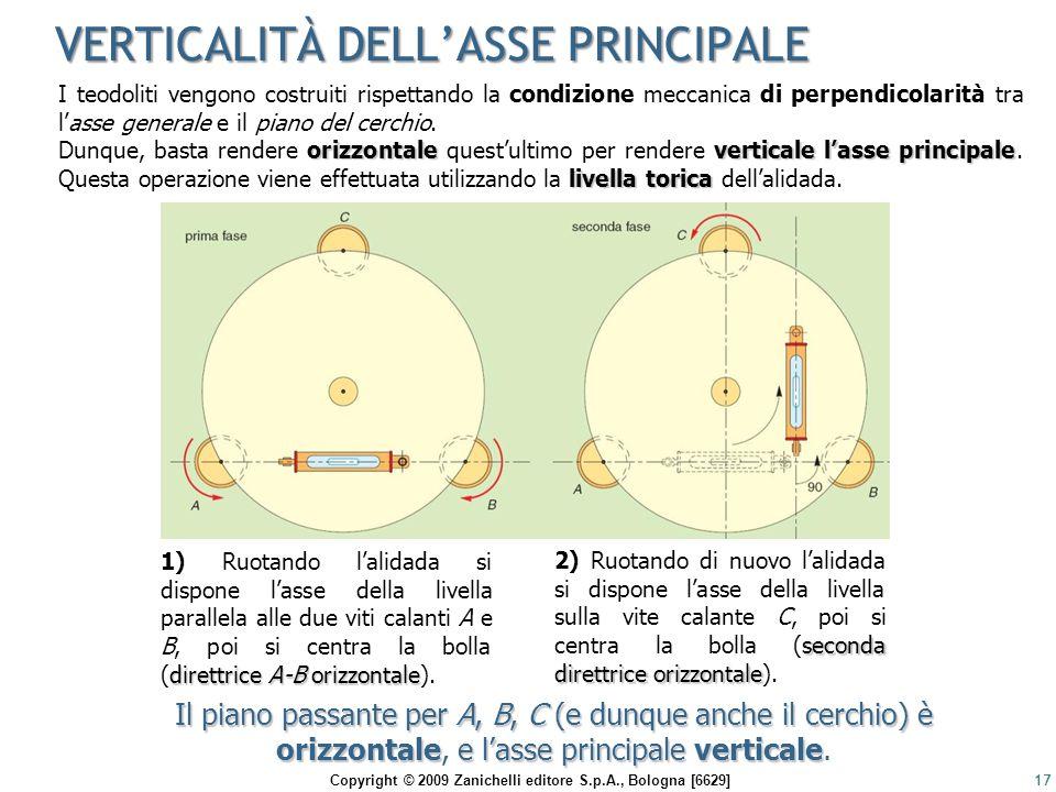 VERTICALITÀ DELL'ASSE PRINCIPALE