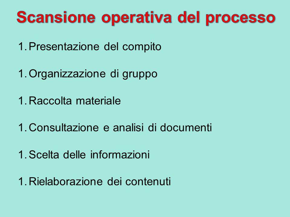 Scansione operativa del processo