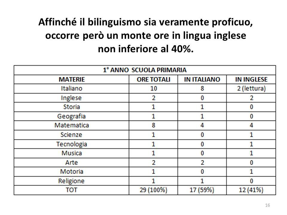 Affinché il bilinguismo sia veramente proficuo, occorre però un monte ore in lingua inglese non inferiore al 40%.