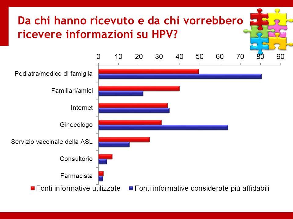 Da chi hanno ricevuto e da chi vorrebbero ricevere informazioni su HPV