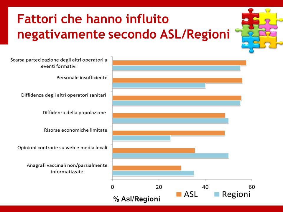 Fattori che hanno influito negativamente secondo ASL/Regioni
